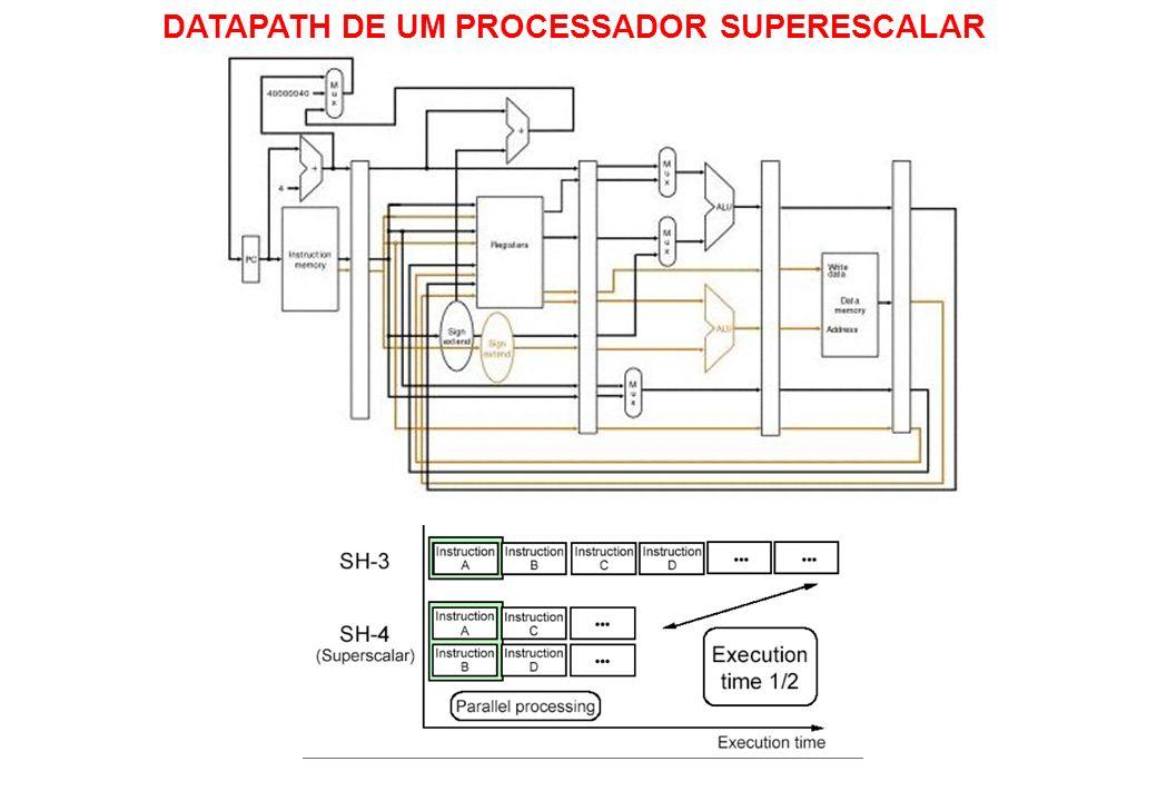 DATAPATH DE UM PROCESSADOR SUPERESCALAR