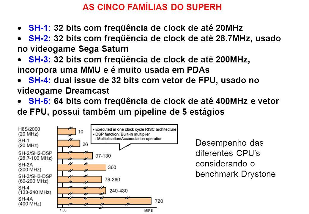 AS CINCO FAMÍLIAS DO SUPERH SH-1: 32 bits com freqüência de clock de até 20MHz SH-2: 32 bits com freqüência de clock de até 28.7MHz, usado no videogam