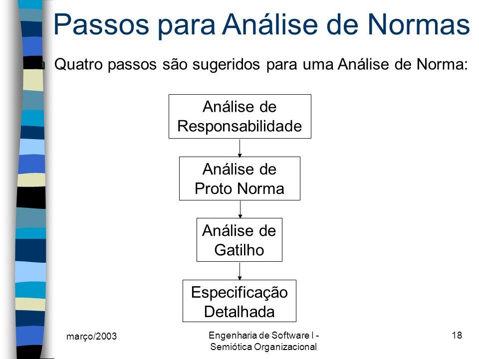 março/2003 Engenharia de Software I - Semiótica Organizacional 18 Passos para Análise de Normas Quatro passos são sugeridos para uma Análise de Norma: Análise de Responsabilidade Análise de Proto Norma Análise de Gatilho Especificação Detalhada