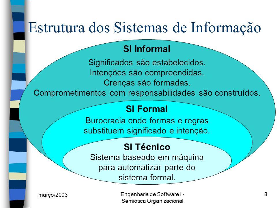 março/2003 Engenharia de Software I - Semiótica Organizacional 8 Estrutura dos Sistemas de Informação SI Informal Significados são estabelecidos.