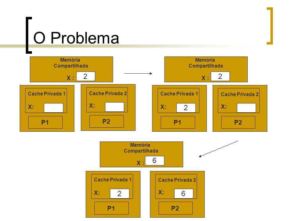 O Problema Memória Compartilhada X : 2 P1 Cache Privada 1 X: P2 Cache Privada 2 X: Memória Compartilhada X : 2 P1 Cache Privada 1 X: 2 P2 Cache Privad
