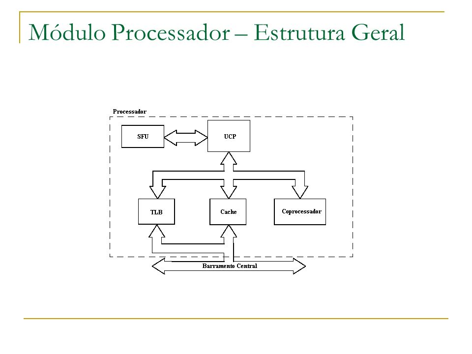 Módulo Processador – Estrutura Geral