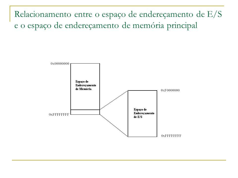 Relacionamento entre o espaço de endereçamento de E/S e o espaço de endereçamento de memória principal