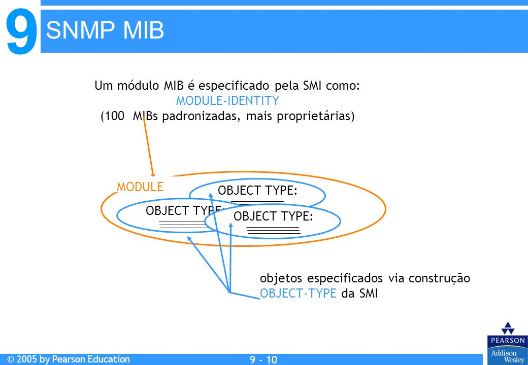 9 © 2005 by Pearson Education 9 - 10 SNMP MIB OBJECT TYPE: objetos especificados via construção OBJECT-TYPE da SMI Um módulo MIB é especificado pela S
