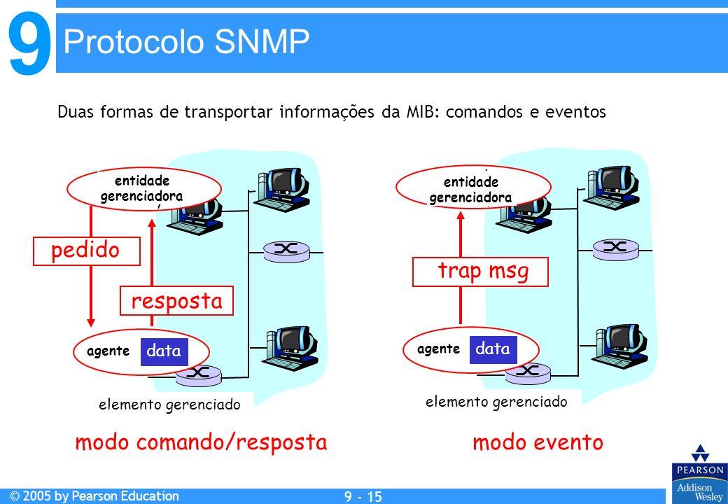 9 © 2005 by Pearson Education 9 - 15 Protocolo SNMP Duas formas de transportar informações da MIB: comandos e eventos agent data Managed device managi