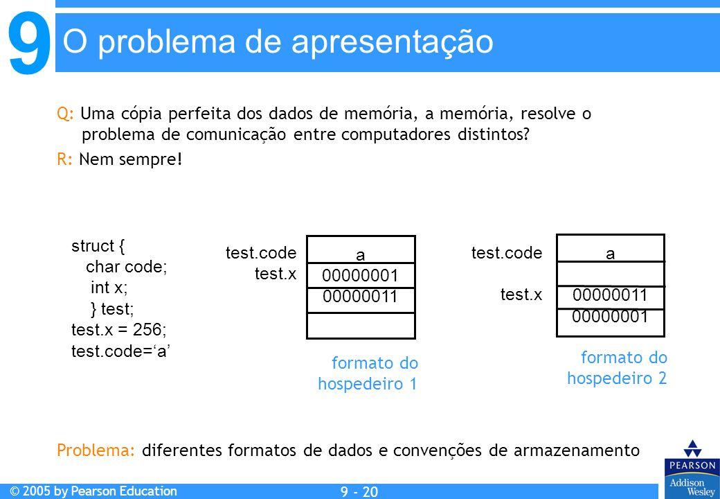 9 © 2005 by Pearson Education 9 - 20 O problema de apresentação Q: Uma cópia perfeita dos dados de memória, a memória, resolve o problema de comunicaç