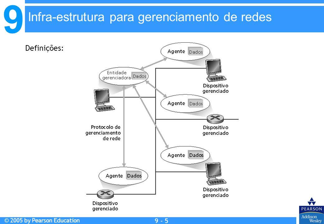 9 © 2005 by Pearson Education 9 - 5 Infra-estrutura para gerenciamento de redes Definições:
