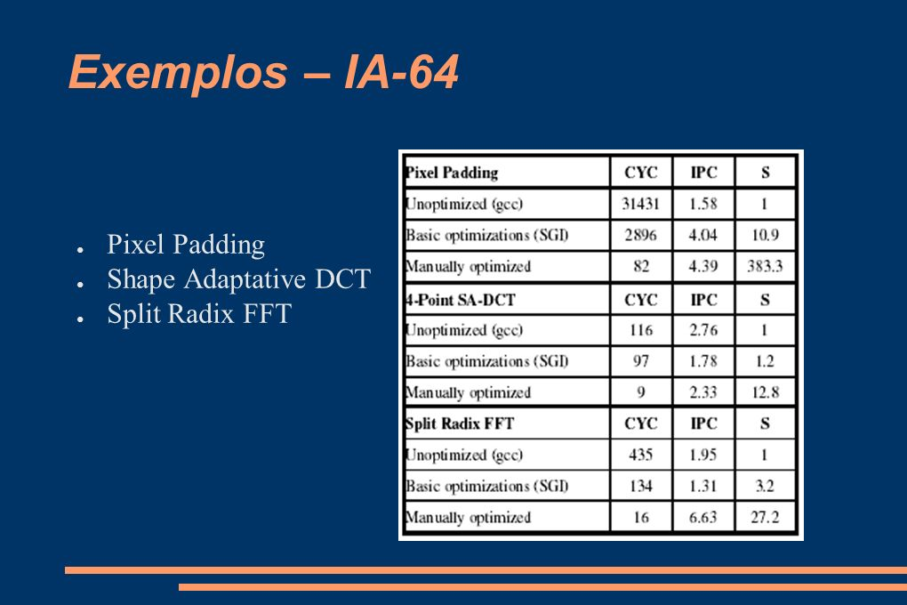 Exemplos – IA-64 Pixel Padding Shape Adaptative DCT Split Radix FFT