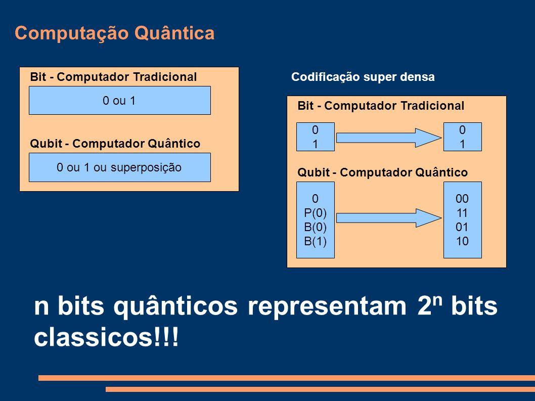 Computação Quântica 0 ou 1 0 ou 1 ou superposição Qubit - Computador Quântico Bit - Computador TradicionalCodificação super densa 0101 0 P(0) B(0) B(1