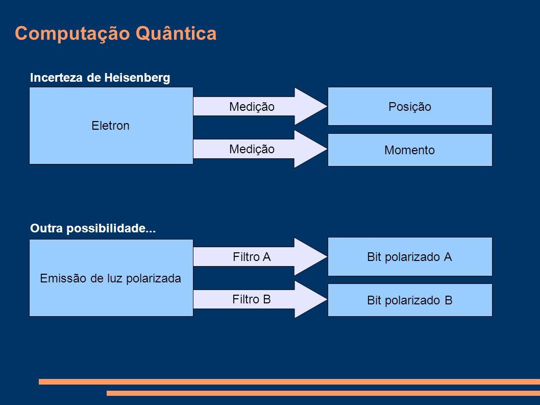 Computação Quântica * Criptografia tradicional - Baseada em multiplicação de números primos - Facilmente quebradas pelo paradigma quântico (analisa todas as possibilidades de uma vez) * Criptografia quântica - Permite detectar uma possível escuta no meio de transmissão - Pela codificação super densa, um bit quântico equivale a 2 bits tradicionais, o que dificulta a reconstrução dos dados originais.