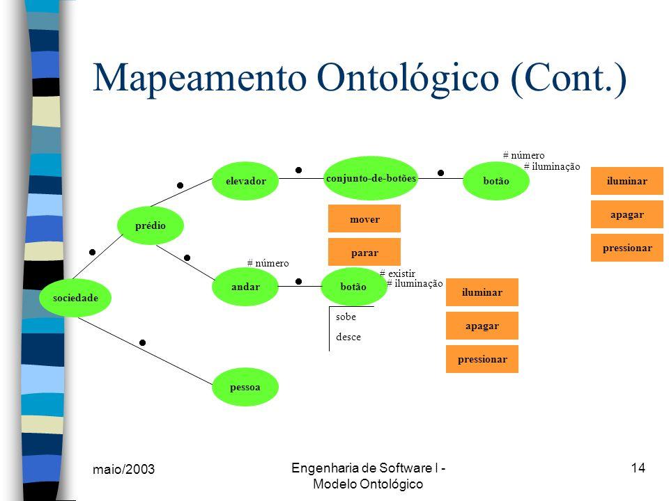 maio/2003 Engenharia de Software I - Modelo Ontológico 14 # iluminação Mapeamento Ontológico (Cont.) elevador andarbotão conjunto-de-botões botão pess
