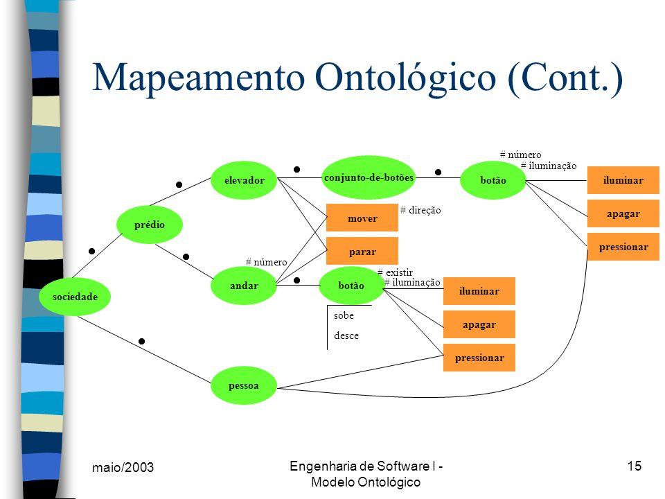 maio/2003 Engenharia de Software I - Modelo Ontológico 15 Mapeamento Ontológico (Cont.) elevador andarbotão conjunto-de-botões botão pessoa sociedade