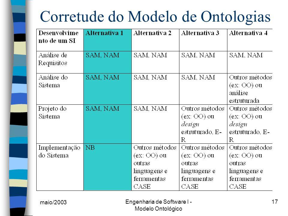 maio/2003 Engenharia de Software I - Modelo Ontológico 17 Corretude do Modelo de Ontologias
