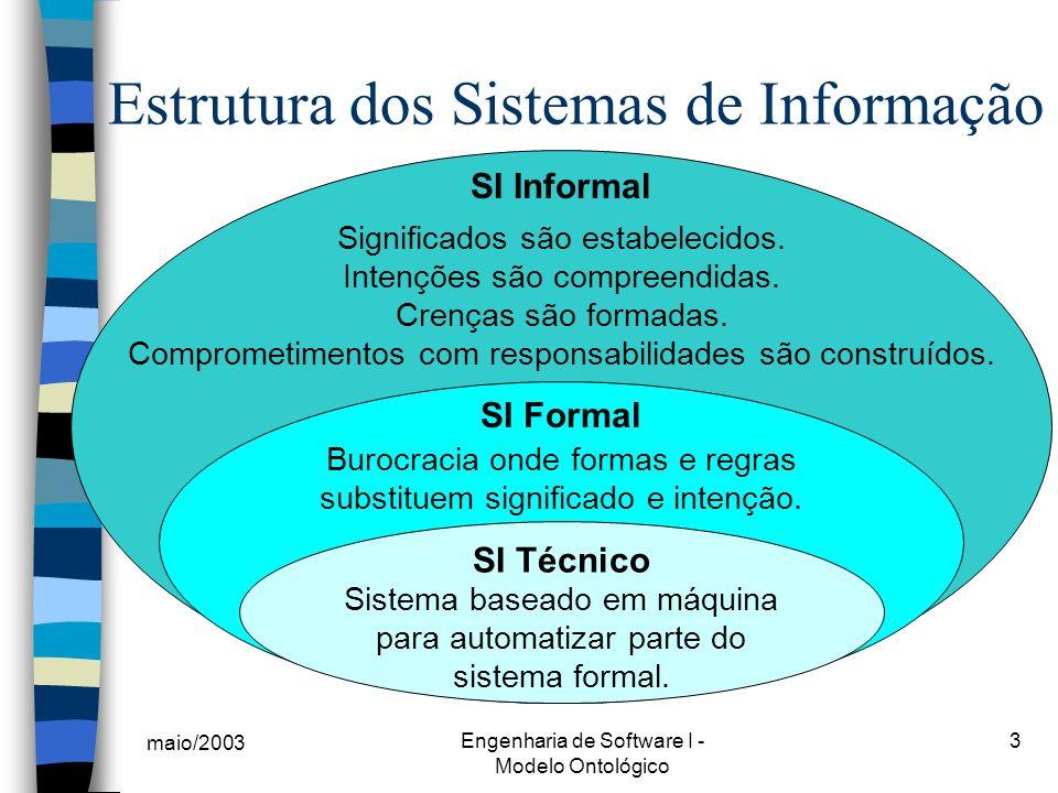 maio/2003 Engenharia de Software I - Modelo Ontológico 3 Estrutura dos Sistemas de Informação SI Informal Significados são estabelecidos. Intenções sã