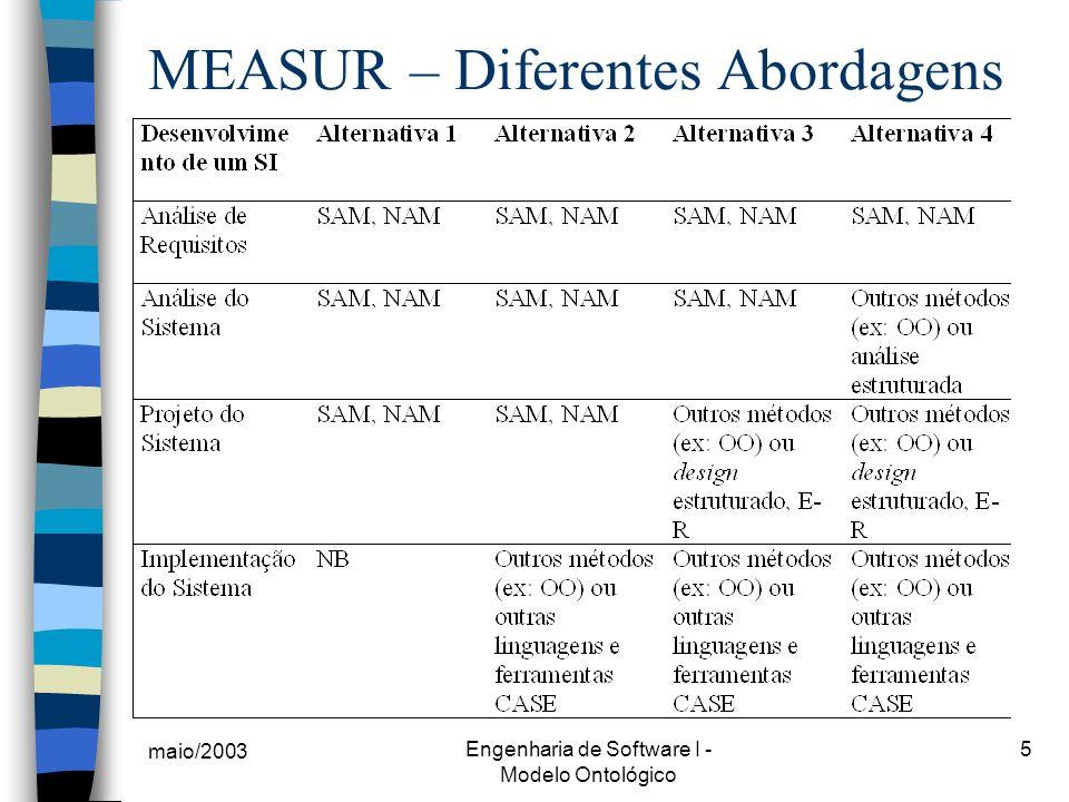 maio/2003 Engenharia de Software I - Modelo Ontológico 6 O Modelo de Ontologias n Produto da Análise Semântica (SAM); n Oferece uma clara descrição da organização (ou de um problema focal), em termos de padrões gerais de comportamento, estados, etc; n Delineia o problema focal a ser analisado e define os significados da terminologia usada no modelo (vocabulário da organização); n Serve como base para a Análise de Normas (NAM), onde as intenções das ações representadas são discutidas.