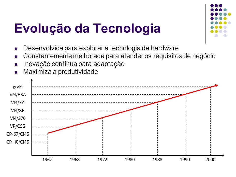 Evolução da Tecnologia Desenvolvida para explorar a tecnologia de hardware Constantemente melhorada para atender os requisitos de negócio Inovação con