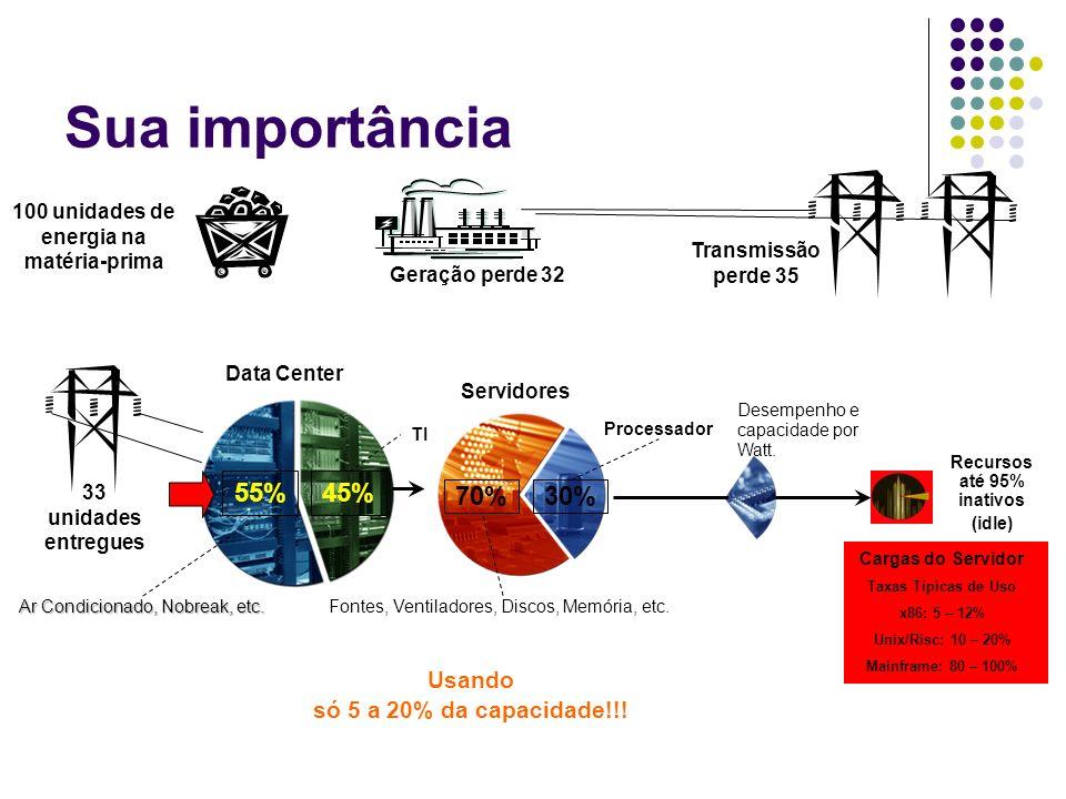 Sua importância Transmissão perde 35 100 unidades de energia na matéria-prima Geração perde 32 33 unidades entregues Data Center Ar Condicionado, Nobr