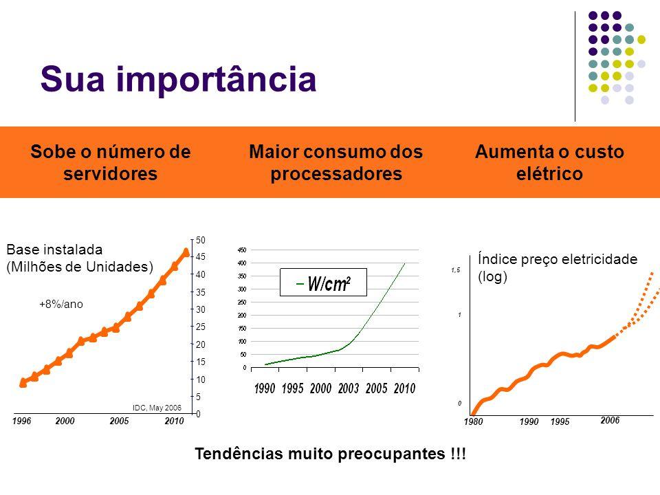 Sua importância 2006 19951990 1980 0 1 1,5 Índice preço eletricidade (log) Base instalada (Milhões de Unidades) 0 5 10 15 20 25 30 35 40 45 50 IDC, Ma