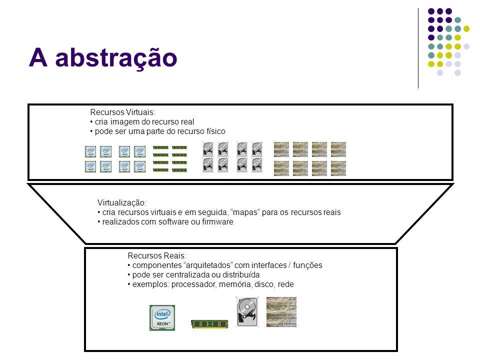 A abstração Recursos Reais: componentes arquitetados com interfaces / funções pode ser centralizada ou distribuída exemplos: processador, memória, dis