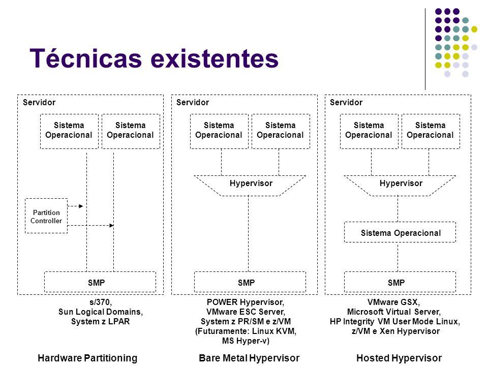 Técnicas existentes Servidor Sistema Operacional Sistema Operacional Sistema Operacional Sistema Operacional Hypervisor Sistema Operacional SMP VMware