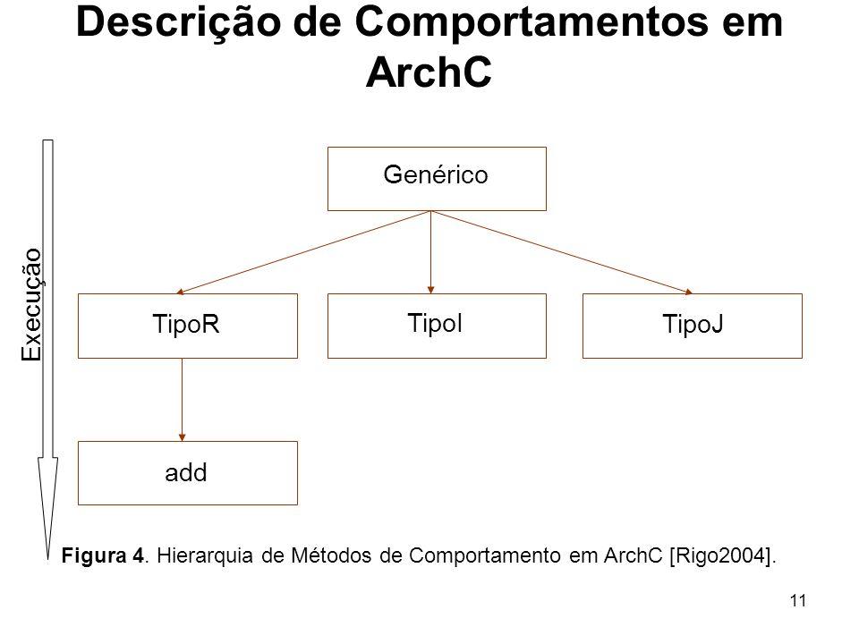 11 Descrição de Comportamentos em ArchC Figura 4. Hierarquia de Métodos de Comportamento em ArchC [Rigo2004]. Execução Genérico TipoI TipoJTipoR add