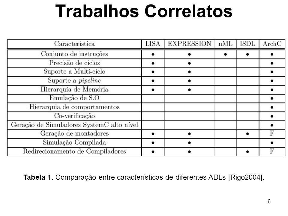 6 Trabalhos Correlatos Tabela 1. Comparação entre características de diferentes ADLs [Rigo2004].