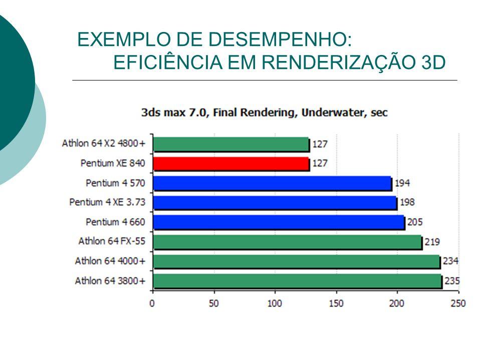 EXEMPLO DE DESEMPENHO: EFICIÊNCIA EM RENDERIZAÇÃO 3D