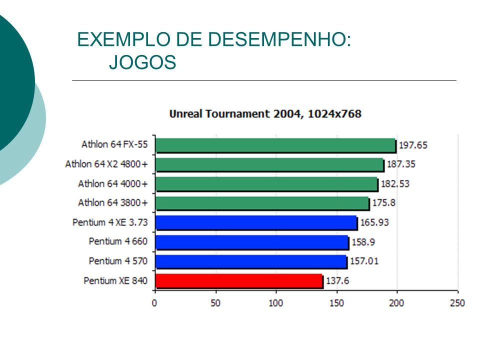 EXEMPLO DE DESEMPENHO: JOGOS