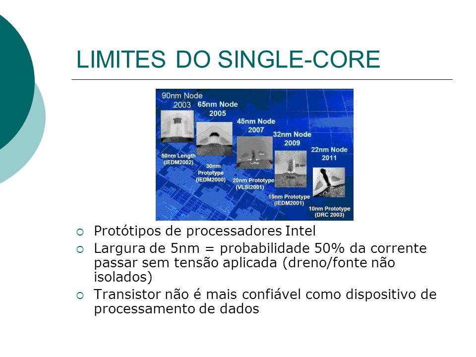 LIMITES DO SINGLE-CORE Protótipos de processadores Intel Largura de 5nm = probabilidade 50% da corrente passar sem tensão aplicada (dreno/fonte não isolados) Transistor não é mais confiável como dispositivo de processamento de dados