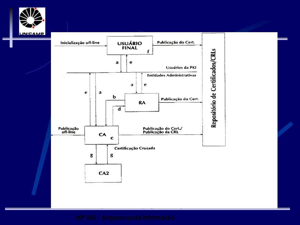 MP 202 – Segurança da Informação