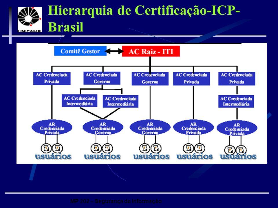 MP 202 – Segurança da Informação Hierarquia de Certificação-ICP- Brasil