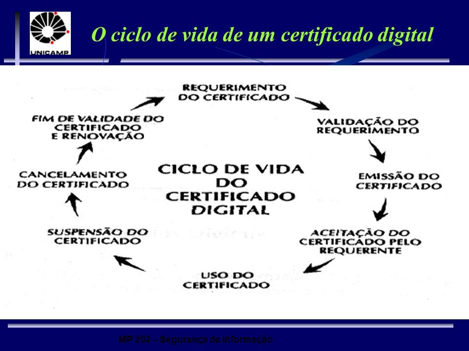 MP 202 – Segurança da Informação O ciclo de vida de um certificado digital