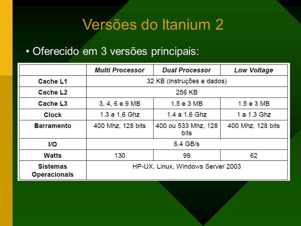 Translation Lookaside Buffers (TLBs) Conversão de endereços virtuais para endereços reais O Itanium2 emprega uma TLB de dois níveis para referências de instruções (L1 ITLB e L2 ITLB) e uma TLB de dois níveis para referências de dados (L1 DTLB e L2 DTLB).