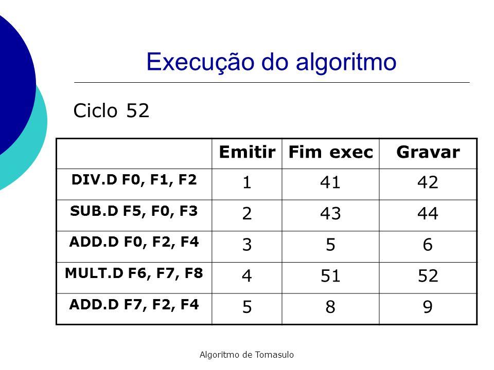 Algoritmo de Tomasulo Execução do algoritmo EmitirFim execGravar DIV.D F0, F1, F2 14142 SUB.D F5, F0, F3 24344 ADD.D F0, F2, F4 356 MULT.D F6, F7, F8