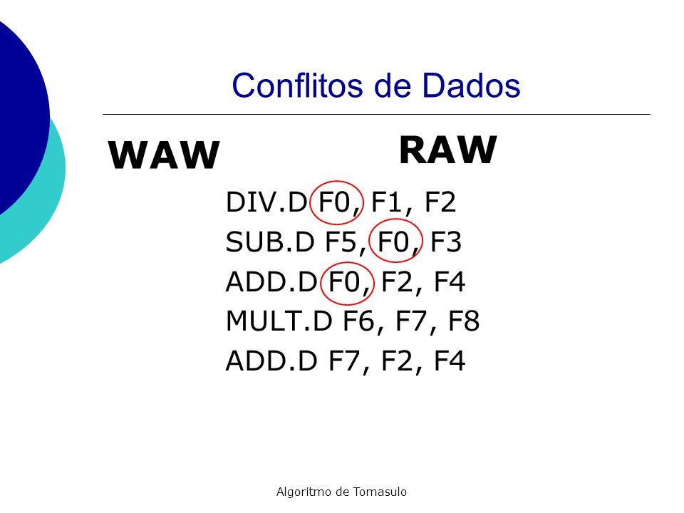 Algoritmo de Tomasulo Conflitos de Dados DIV.D F0, F1, F2 SUB.D F5, F0, F3 ADD.D F0, F2, F4 MULT.D F6, F7, F8 ADD.D F7, F2, F4 RAW WAW