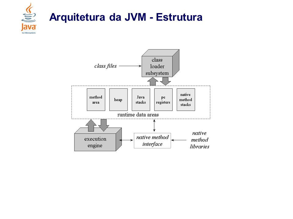 Arquitetura da JVM - Tipos de dados
