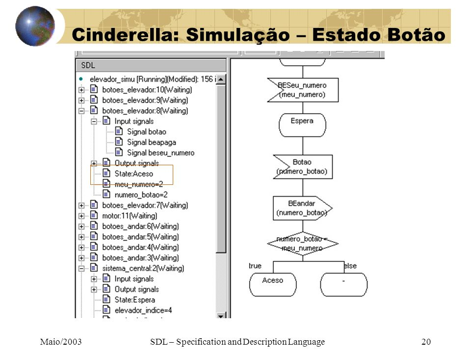 Maio/2003SDL – Specification and Description Language20 Cinderella: Simulação – Estado Botão