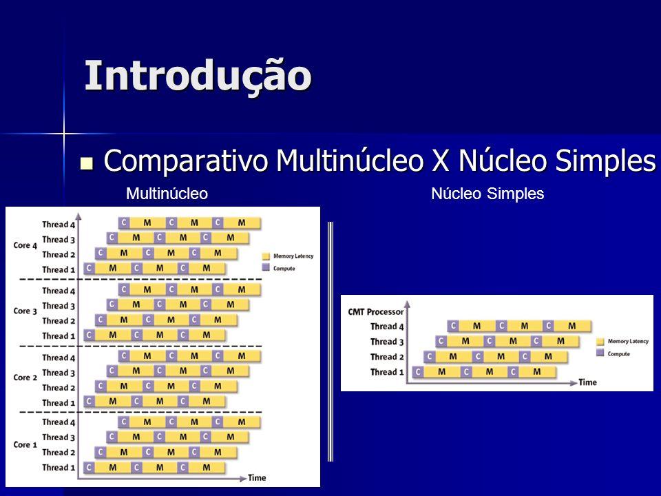 Introdução Comparativo Multinúcleo X Núcleo Simples Comparativo Multinúcleo X Núcleo Simples MultinúcleoNúcleo Simples