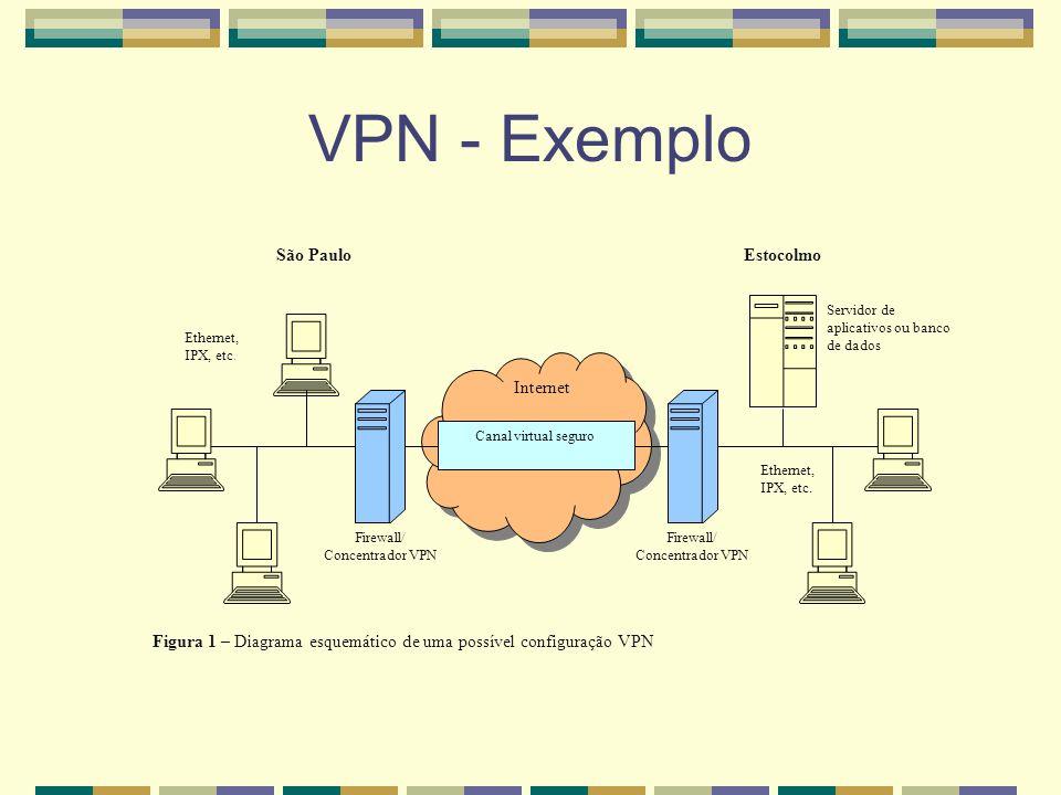 VPN - Exemplo Canal virtual seguro Internet Firewall/ Concentrador VPN Firewall/ Concentrador VPN São PauloEstocolmo Servidor de aplicativos ou banco