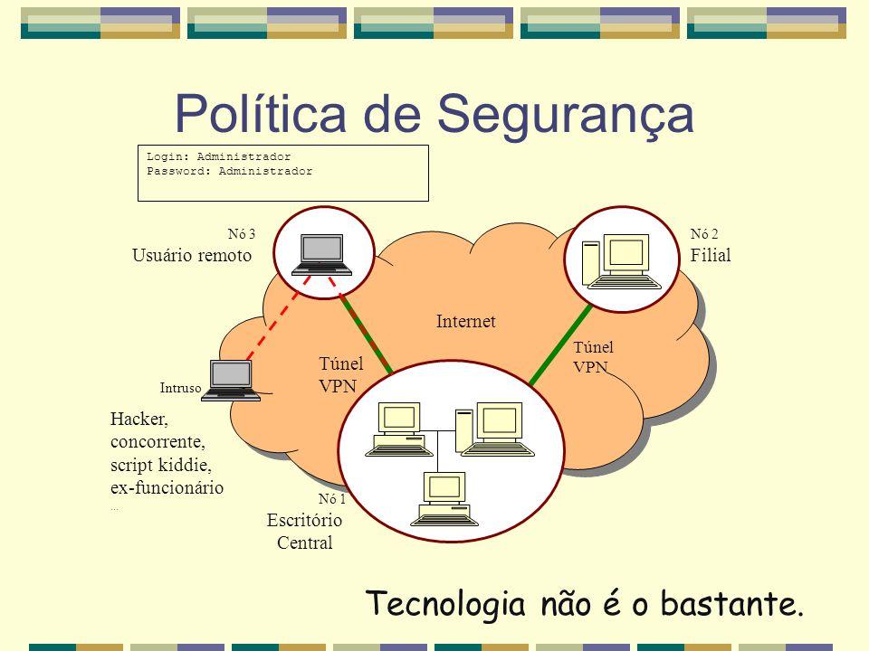 Tecnologia não é o bastante. Política de Segurança Internet Nó 3 Usuário remoto Nó 1 Escritório Central Nó 2 Filial Túnel VPN Túnel VPN Intruso Login: