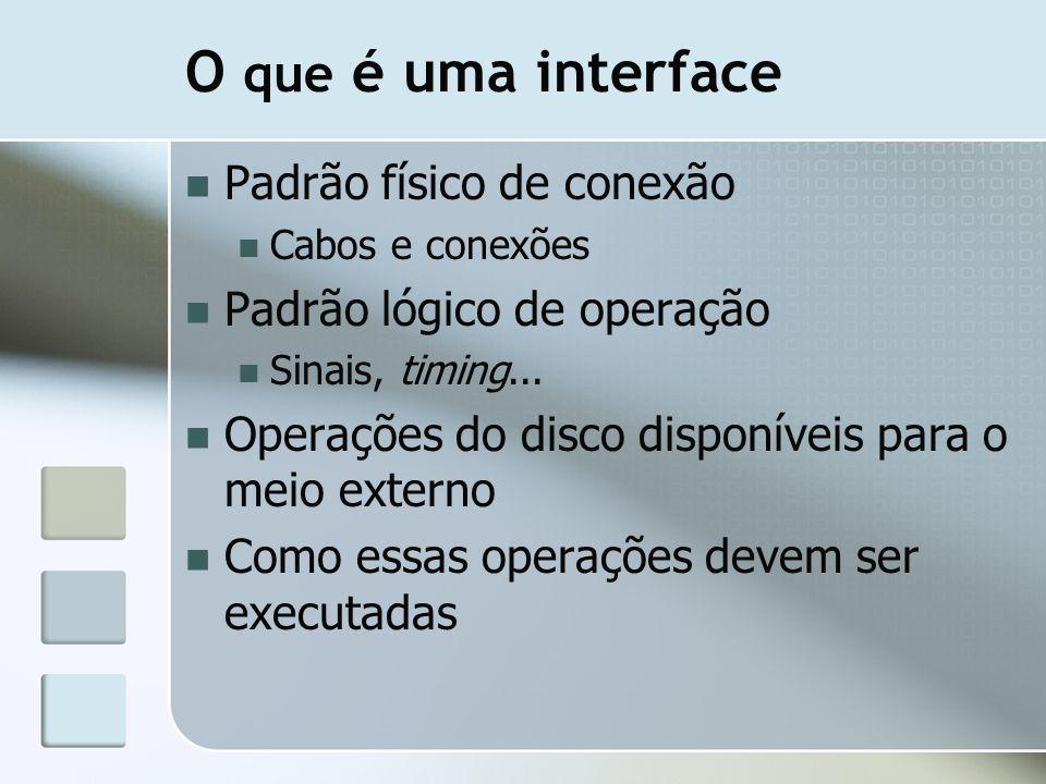 O que é uma interface Padrão físico de conexão Cabos e conexões Padrão lógico de operação Sinais, timing... Operações do disco disponíveis para o meio