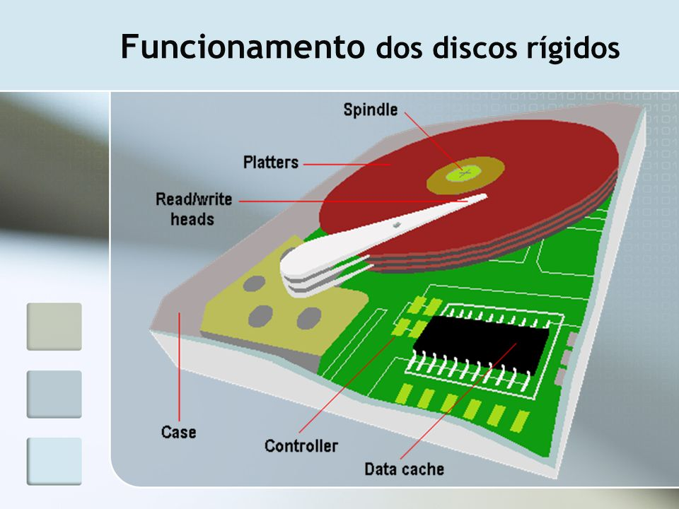Funcionamento dos discos rígidos