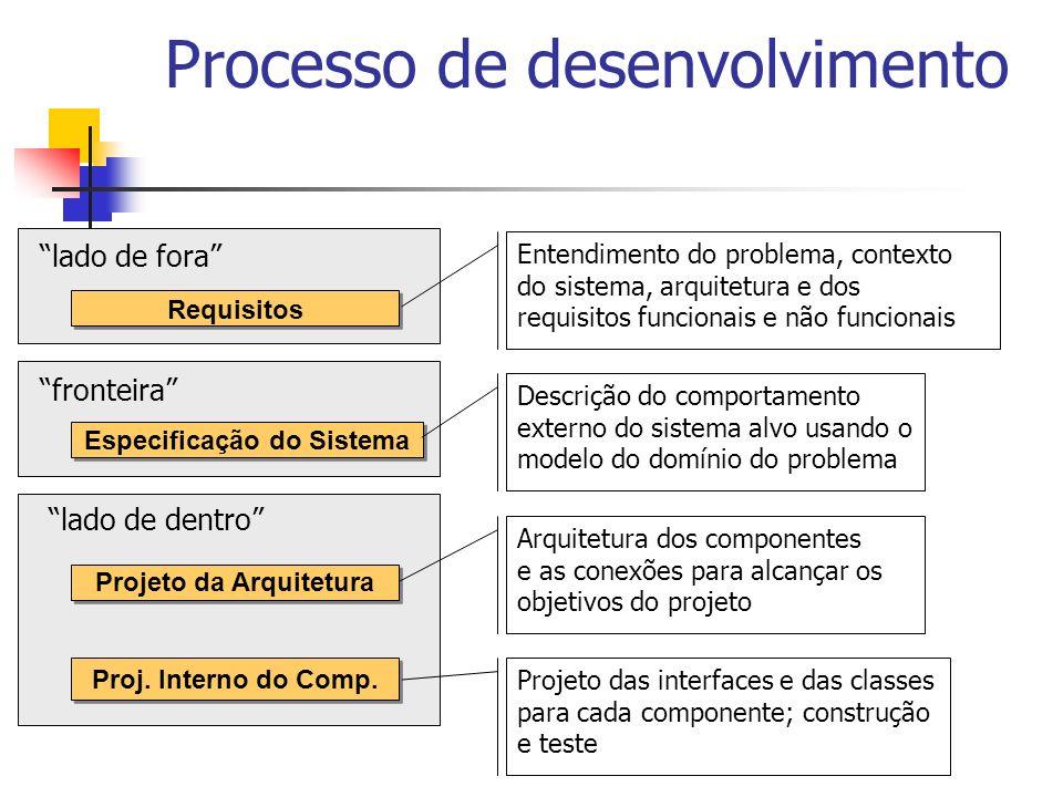 Processo de desenvolvimento Requisitos Especificação do Sistema Projeto da Arquitetura Proj. Interno do Comp. lado de fora fronteira lado de dentro En