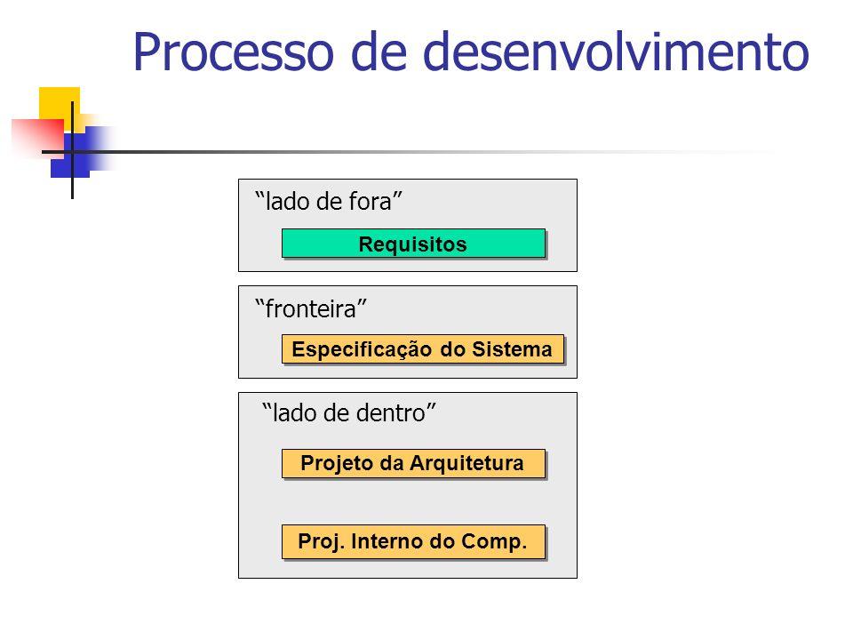 Processo de desenvolvimento Requisitos Especificação do Sistema Projeto da Arquitetura Proj. Interno do Comp. lado de fora fronteira lado de dentro