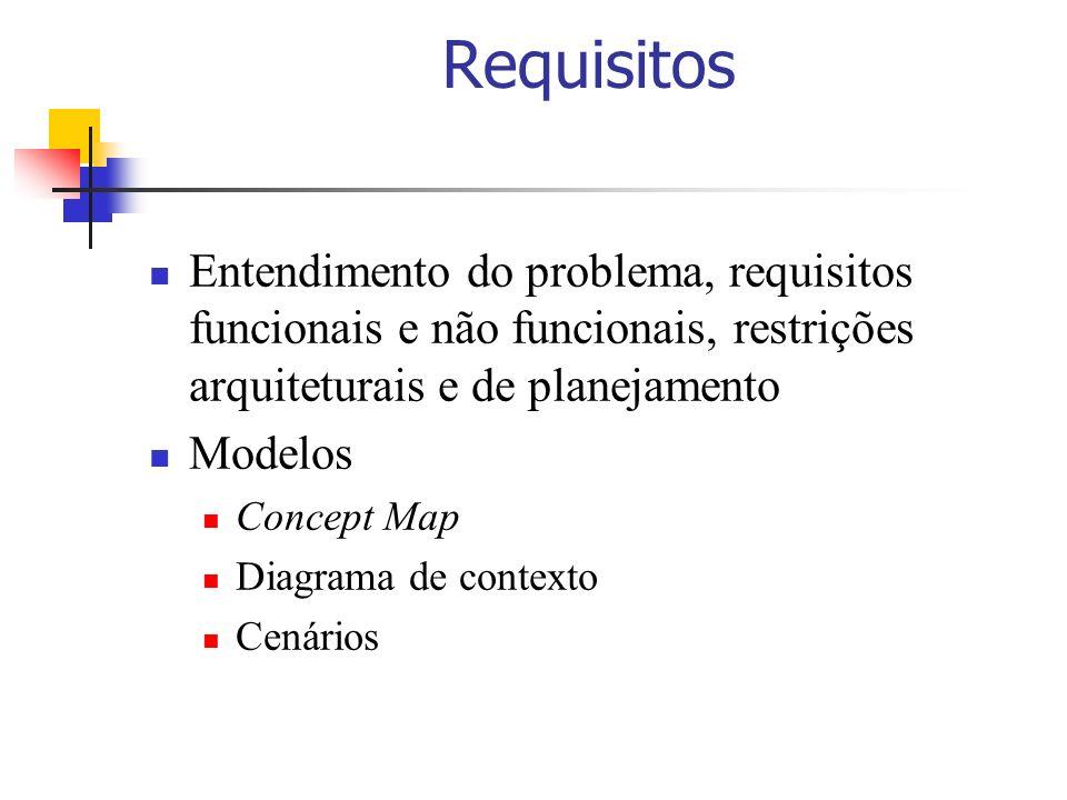 Requisitos Entendimento do problema, requisitos funcionais e não funcionais, restrições arquiteturais e de planejamento Modelos Concept Map Diagrama d