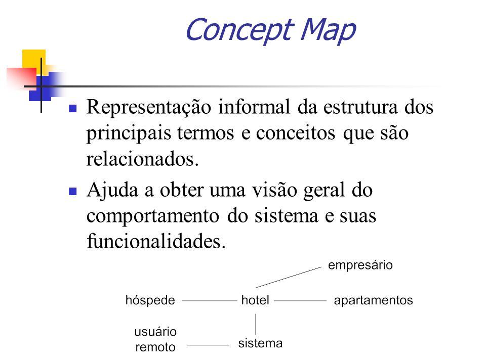 Concept Map Representação informal da estrutura dos principais termos e conceitos que são relacionados. Ajuda a obter uma visão geral do comportamento