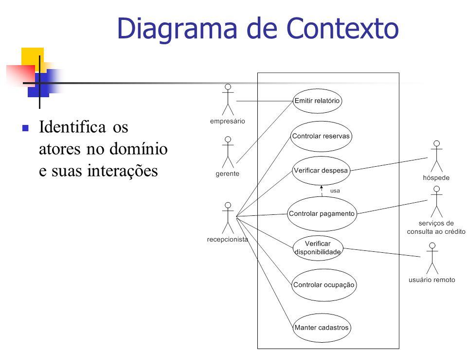Diagrama de Contexto Identifica os atores no domínio e suas interações