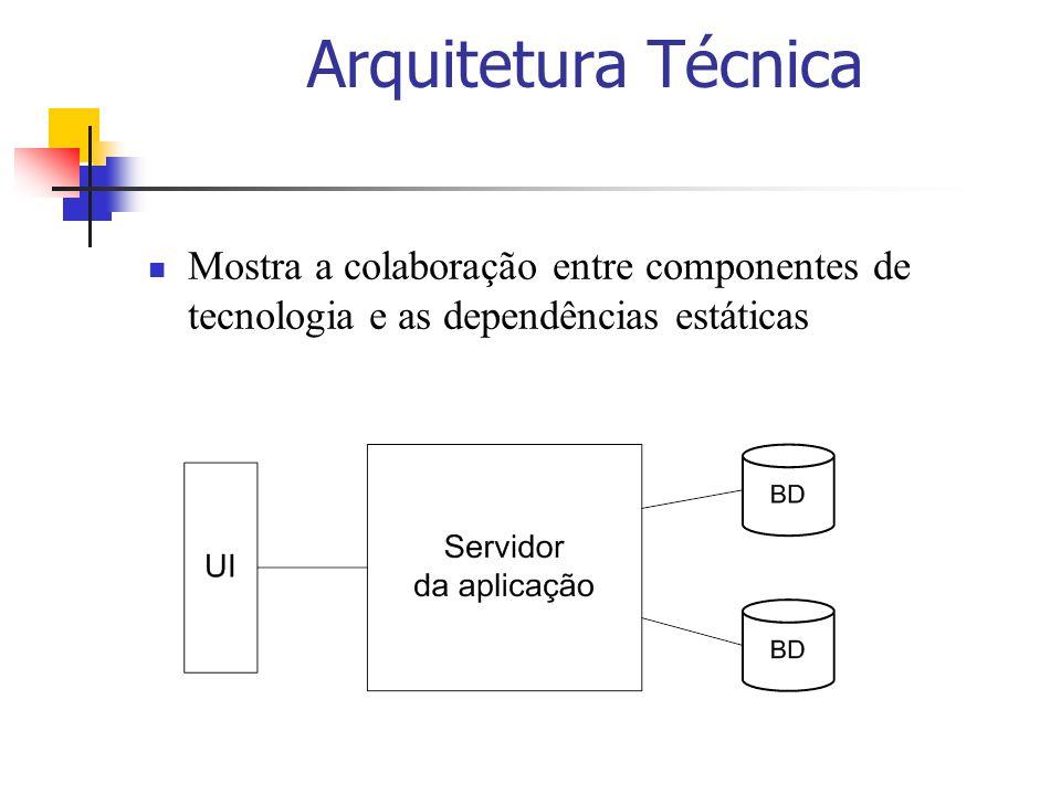 Arquitetura Técnica Mostra a colaboração entre componentes de tecnologia e as dependências estáticas