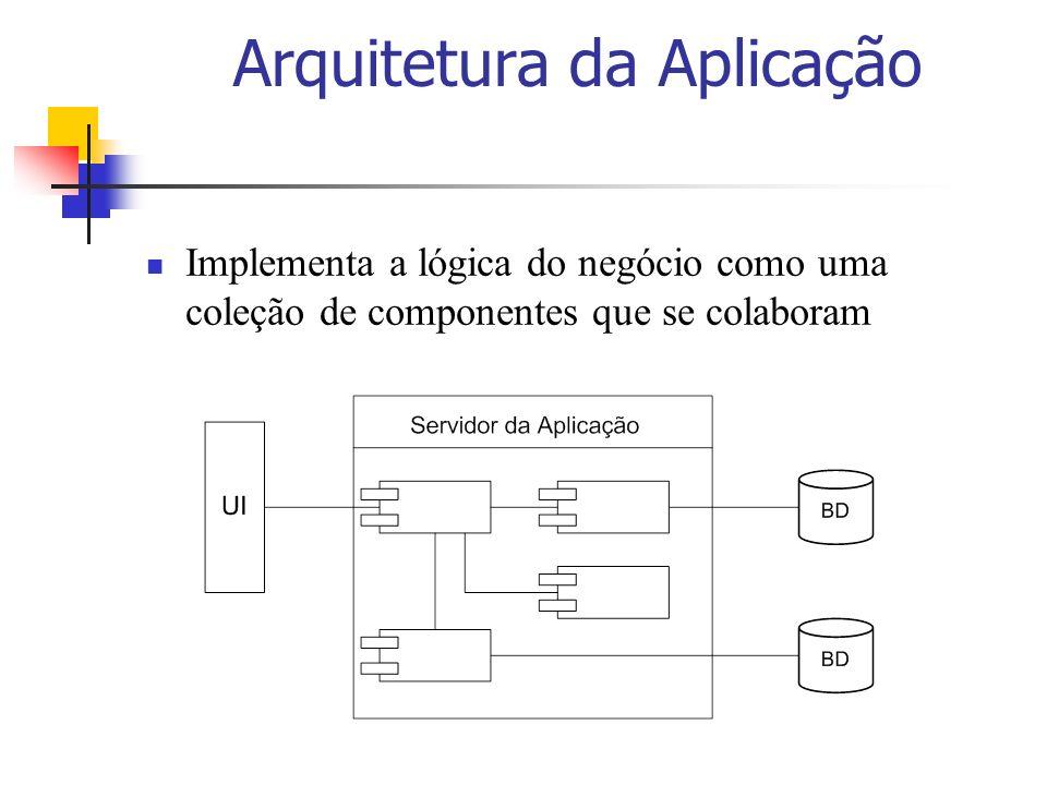 Arquitetura da Aplicação Implementa a lógica do negócio como uma coleção de componentes que se colaboram