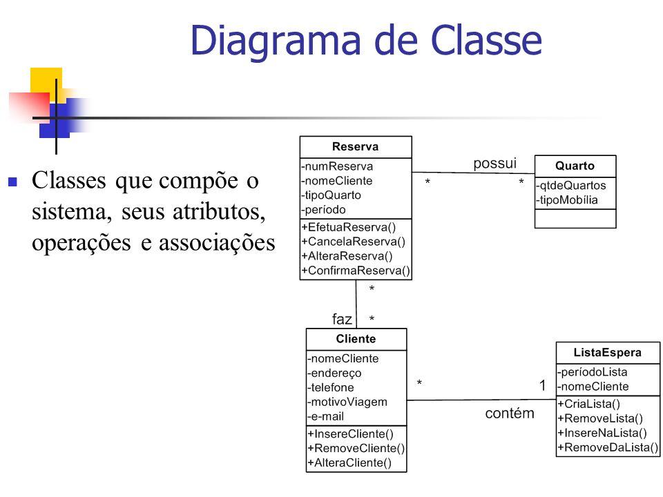 Diagrama de Classe Classes que compõe o sistema, seus atributos, operações e associações